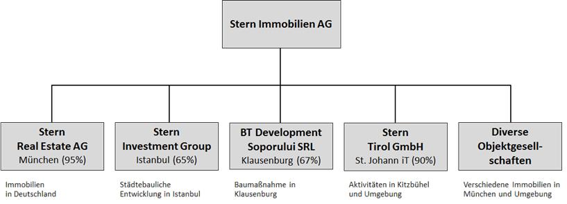 Struktur-Uebersicht2