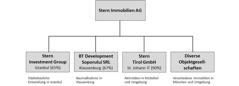 Struktur-Uebersicht4